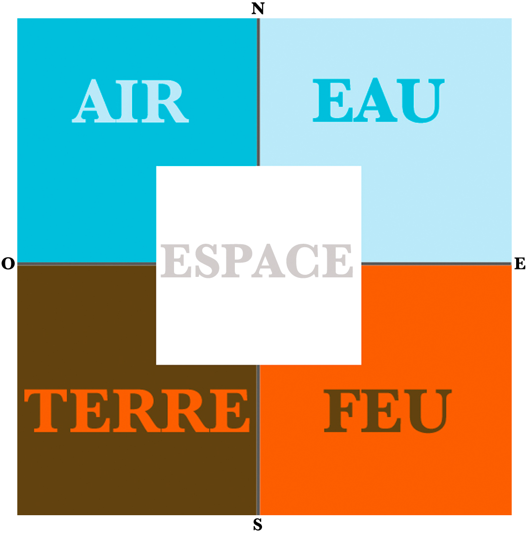 5 elements air terre eau feu vastu