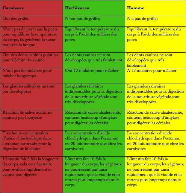 vegetarisme tableau comparatif