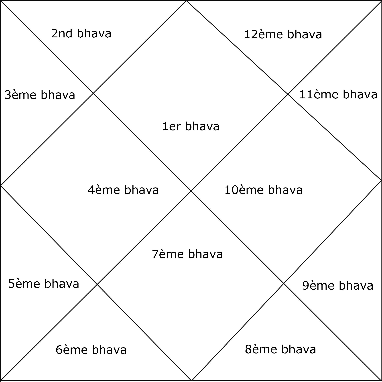 bhava jyotish yoga&vedas