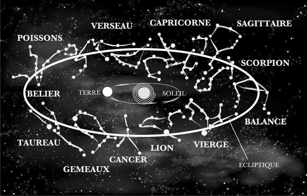zodiaque jyotish astrologie vedique