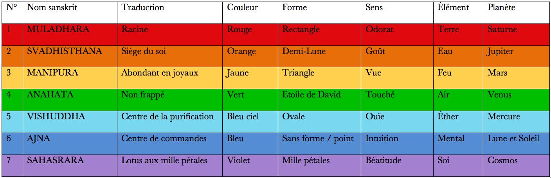 chakras caractéristiques noms couleurs formes traduction yoga&vedas