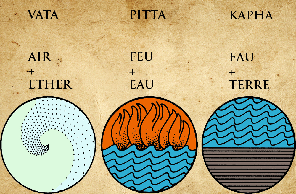 vata-pitta-kapha-doshas-elements-yogavedas