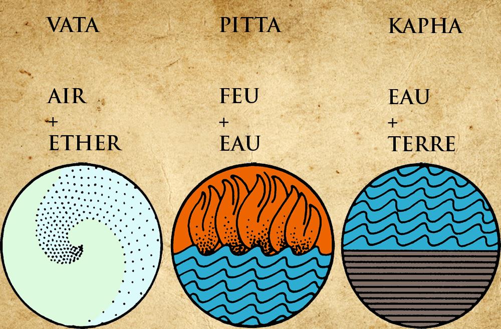 vata-pitta-kapha-doshas-elements-yogavedas